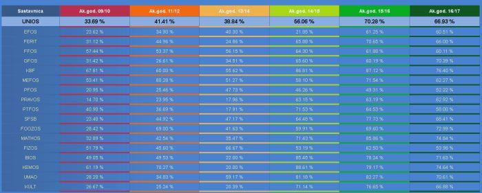 Rezultati Jedinstvene sveučilišne studentske ankete za akademsku 2016./2017. godinu