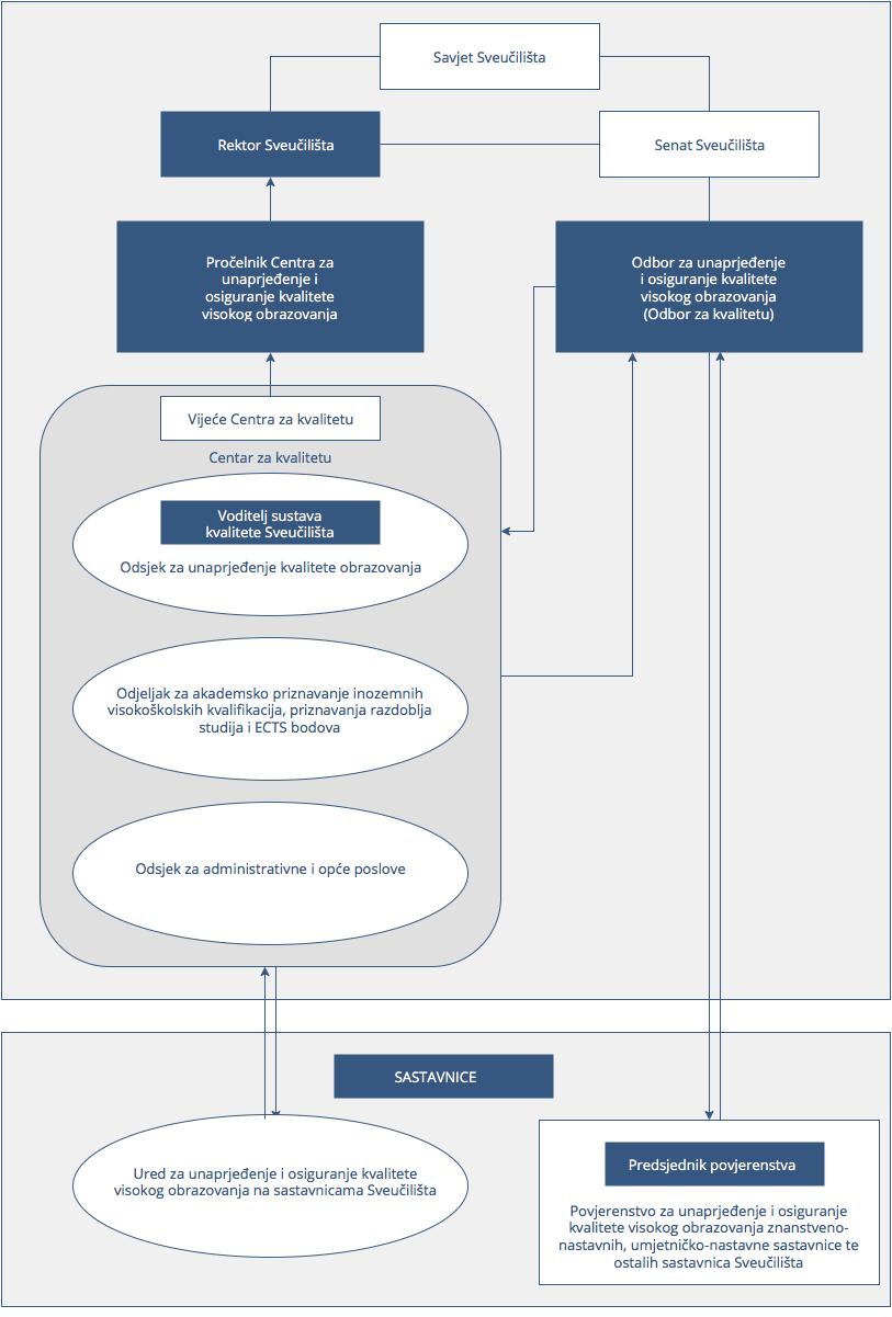 Organizacijska-shema-sustava-upravljanja-kvalitetom-Sveučilišta-HR