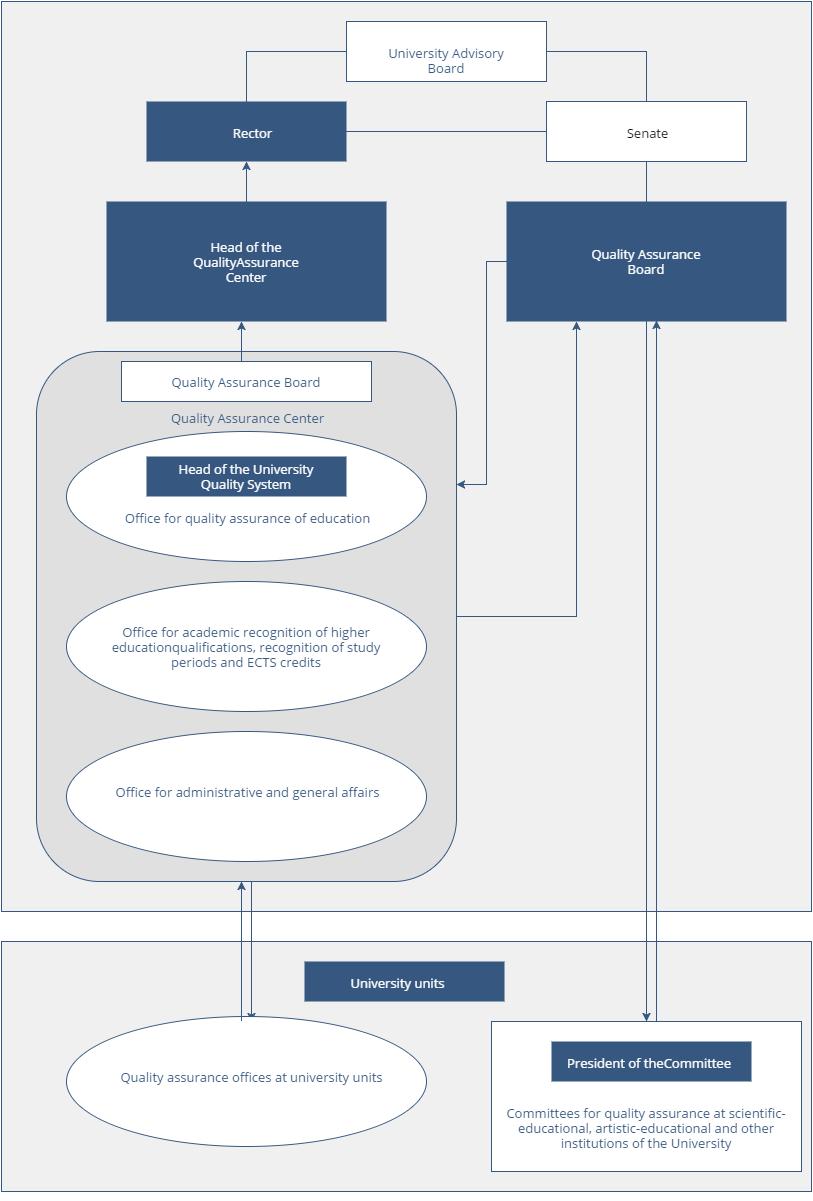 System-Organisational-Sheme-sustava-upravljanja-kvalitetom-Sveučilišta-EN-1
