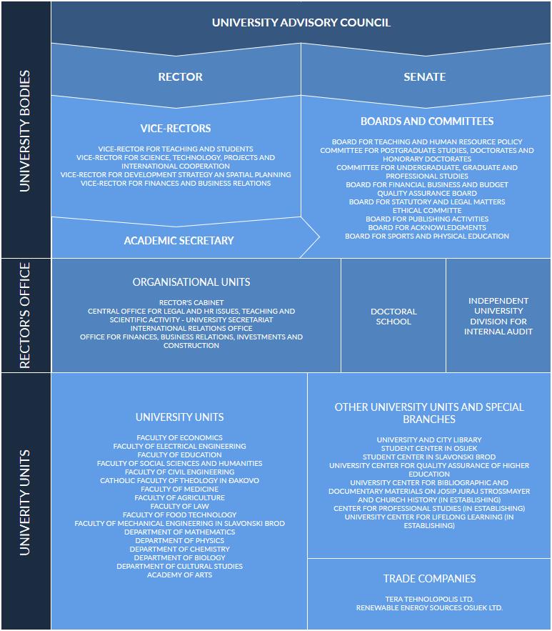 Organizacijska-shema-3