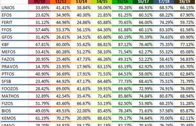 Rezultati studentske ankete za akademsku 2018./2019. godinu